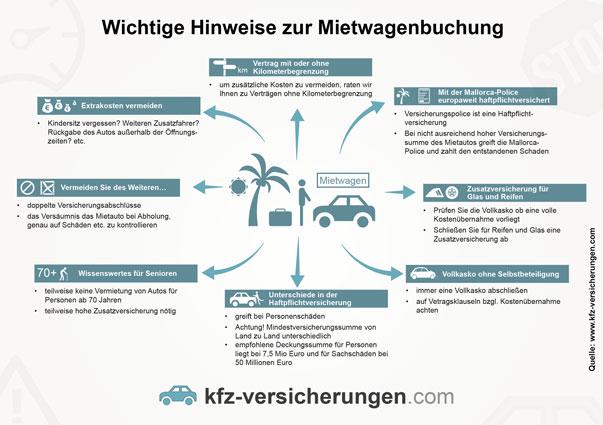 Infografik zu Tipps und Ratschlägen beim Mietwagen buchen