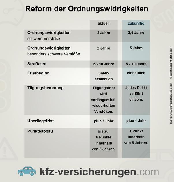 Ordnungswidrigkeiten_Reform_Flensburg