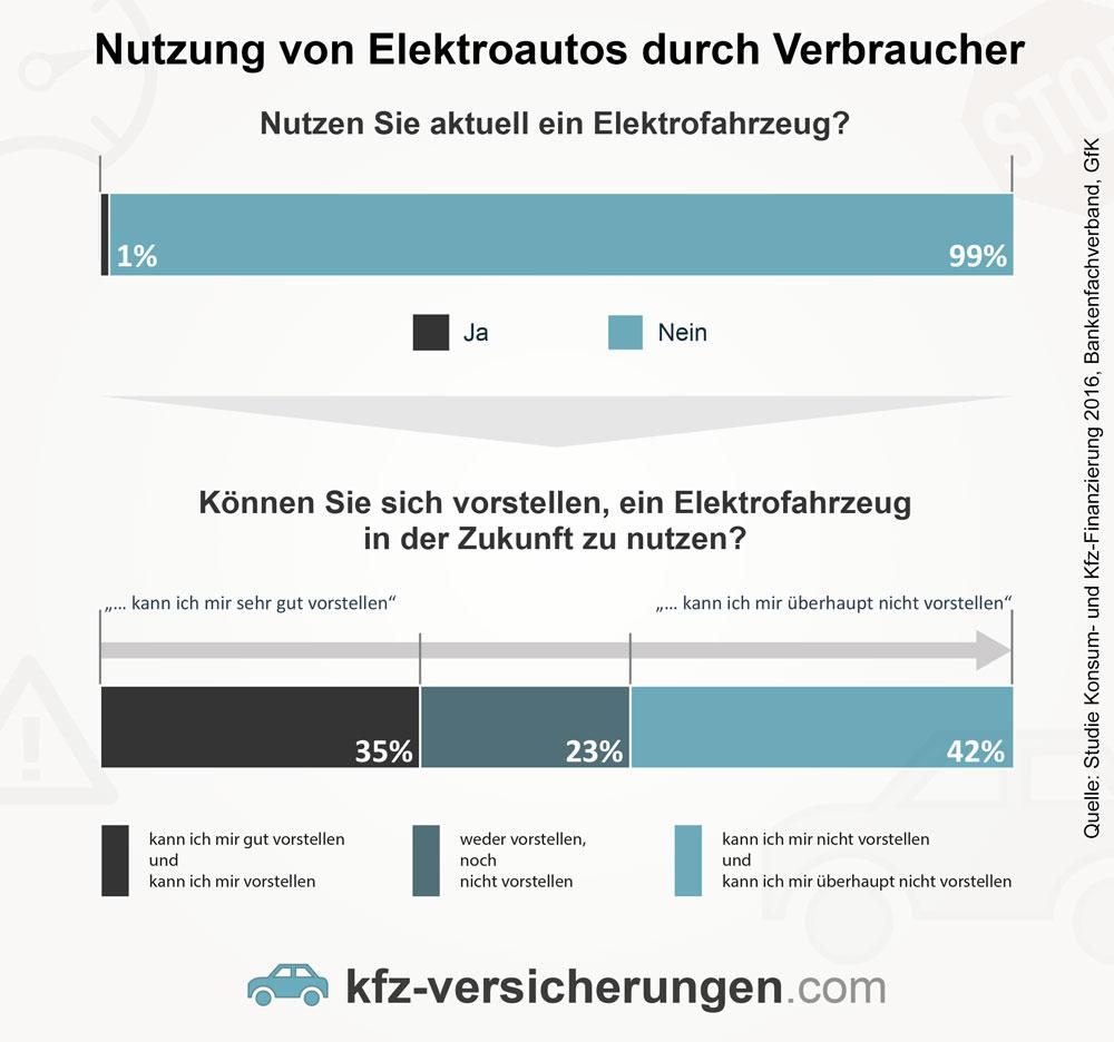 Ergebnisse der GfK-Studie zur Nutzung von Elektroautos