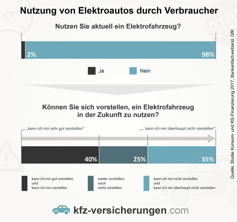 Diagramm zur aktuellen und möglilchen künftigen Nutzung von Elektroautos durch Verbraucher