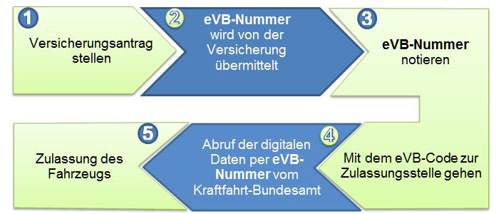 Infografik zum Ablauf des Antrags der eVB-Nummer