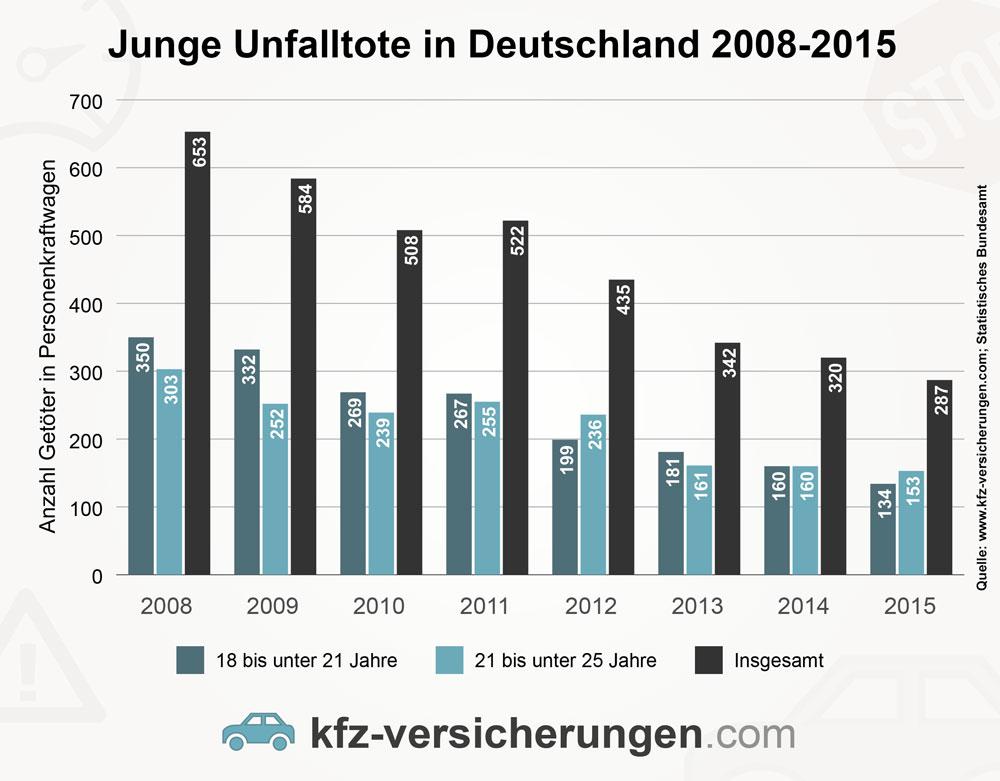 Balkendiagramm zur Statistik der jungen Unfalltoten in Deutschland